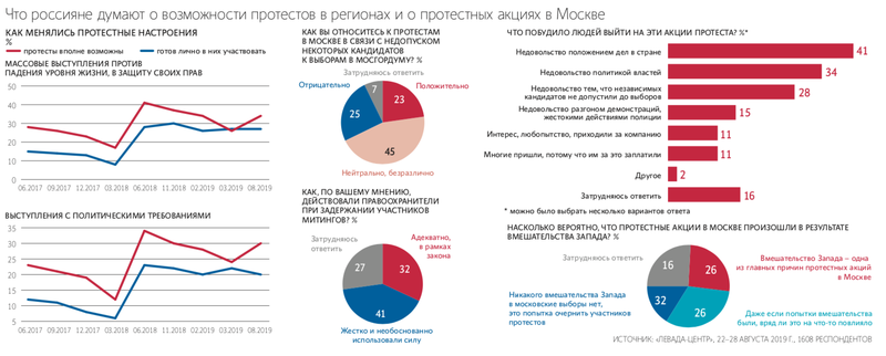 levada poll over moskouprotest