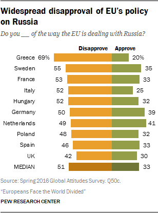widespread disapproval of eus policy on russia