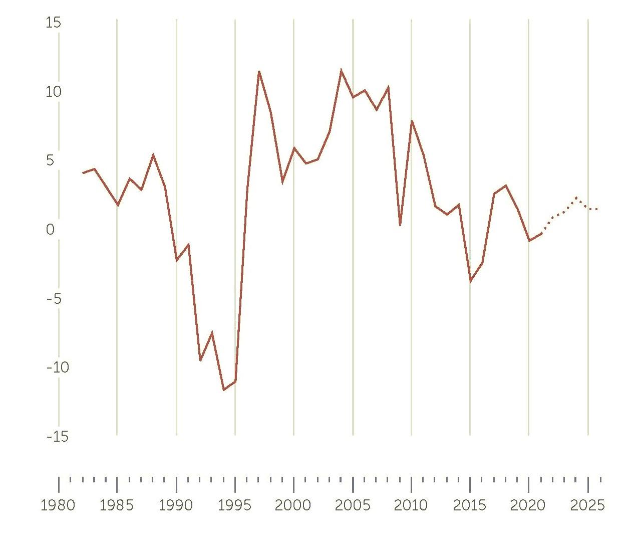 Grafik Pendapatan Nasional Belarusia IMF