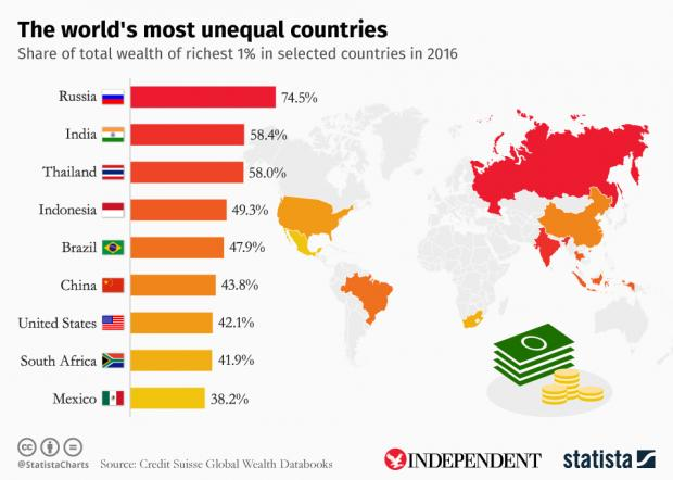 unequal countries