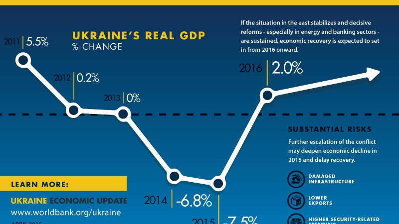 ukraine april2015 worldbank