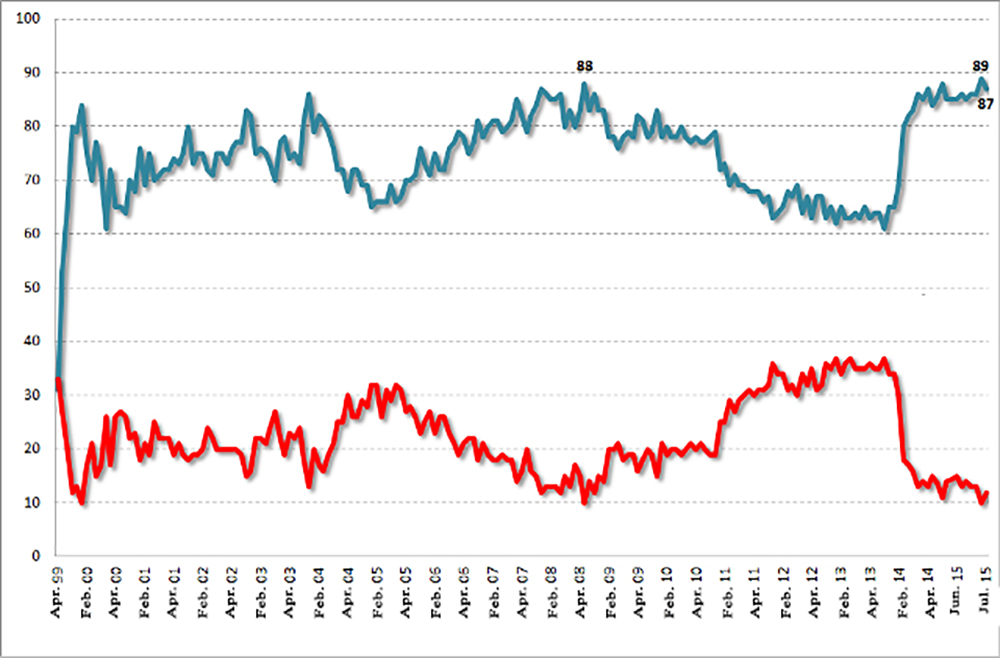 Putin Approval Rating 1999 2014